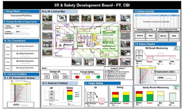 Safety & 5R/5S